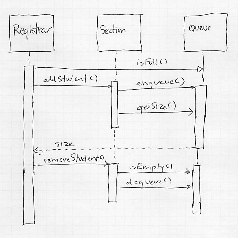 identify the logical error in this sequence diagram - How To Draw Sequence Diagrams