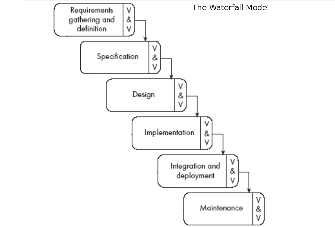 how to build a waterfall model