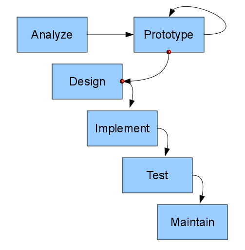 Prototype Design Software Engineering