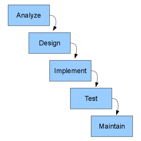 Software process models for Waterfall phases