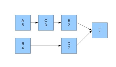 Task Schedule Example