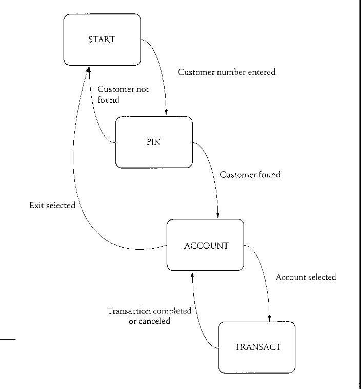 atm simulator case studystate transition diagram