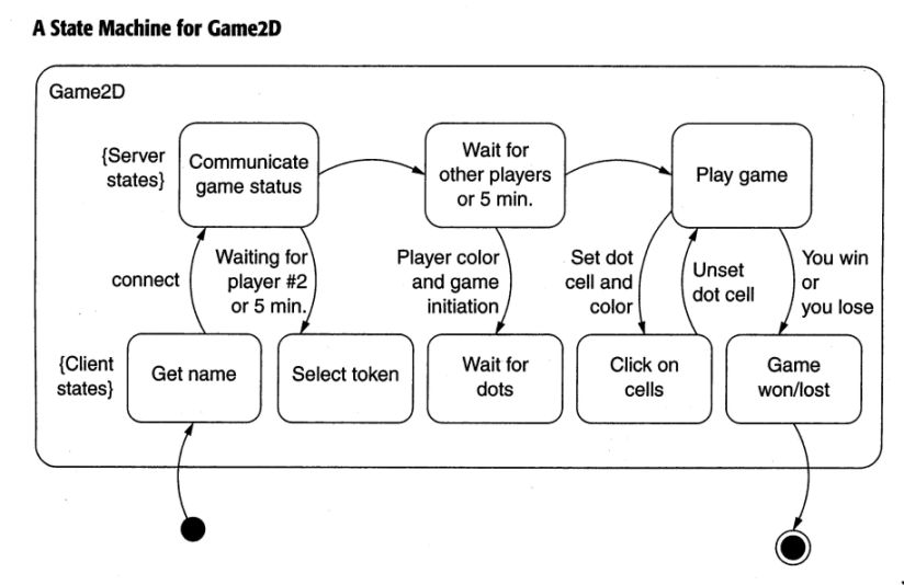 examples of state transition diagramsstd for a role playing game