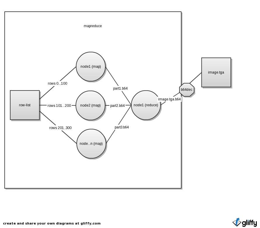 Mapreducing raytracing with hadoop prentice wongvibulsin mapreduce diagram ccuart Gallery
